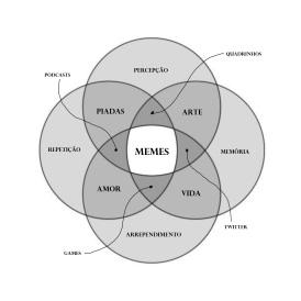 memes diagrama